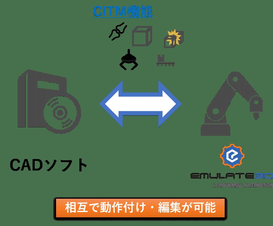 CAD 製造業 SOLIDWORKS Inventor Revit