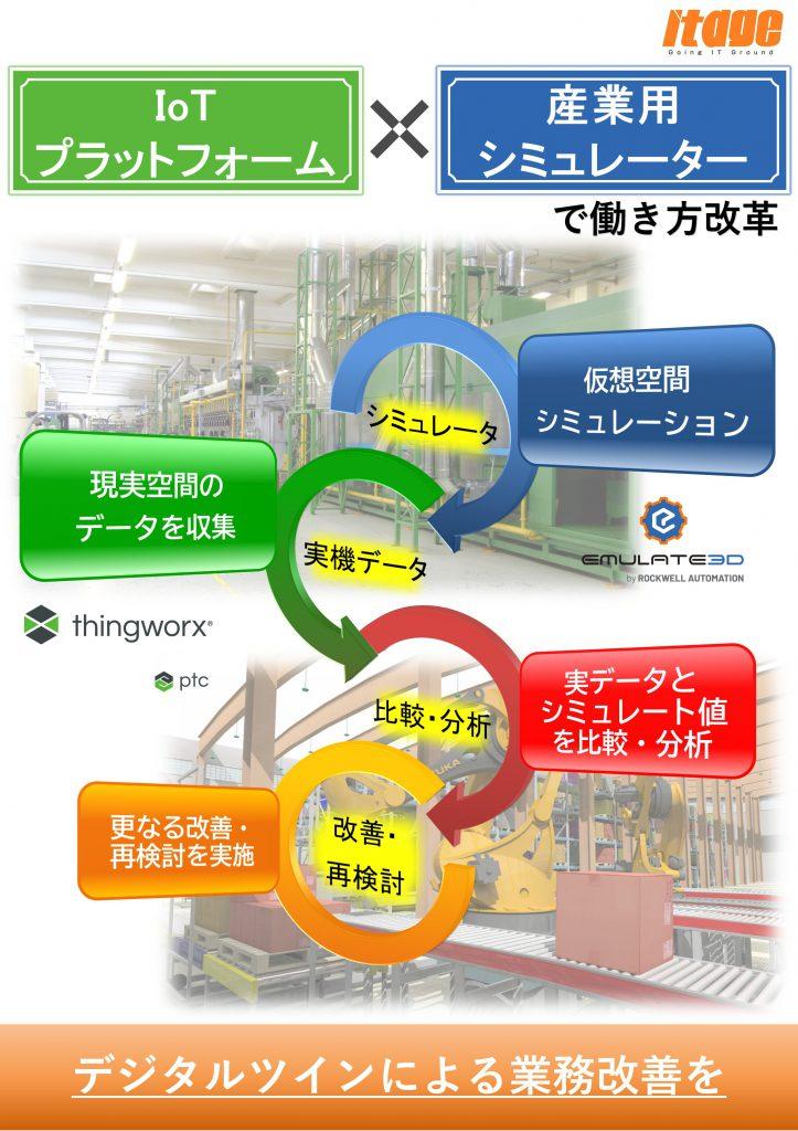 IoT シミュレーション 製造業 デジタルツイン 自動化 働き方改革