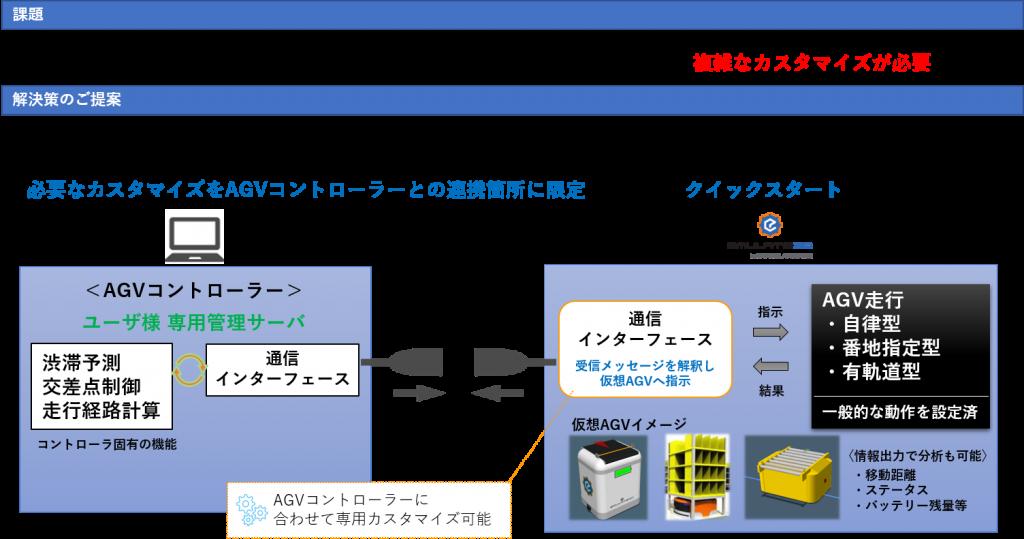AGV コントローラー シミュレーション