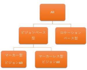 AR 拡張現実 種類