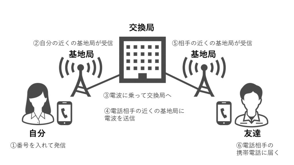 通信 仕組み スマートフォン 携帯電話