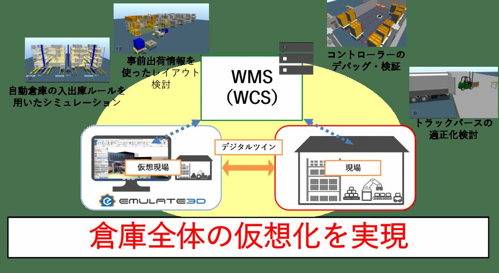 倉庫 スマート化 図