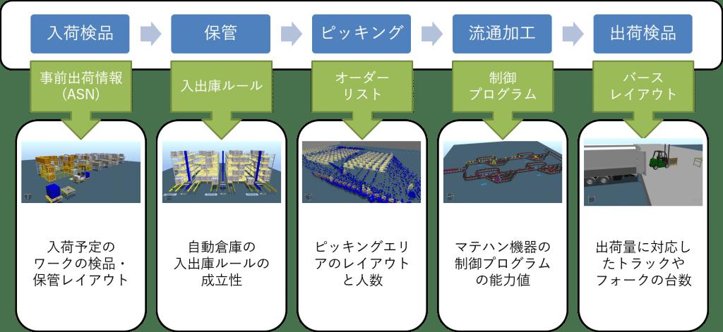 物流システム 連携 WMS