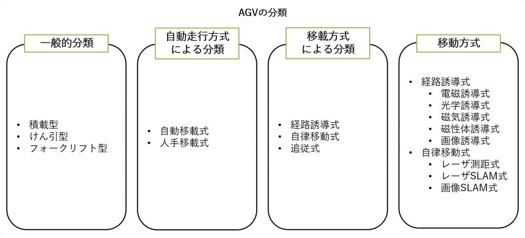 AGV 種類 一覧