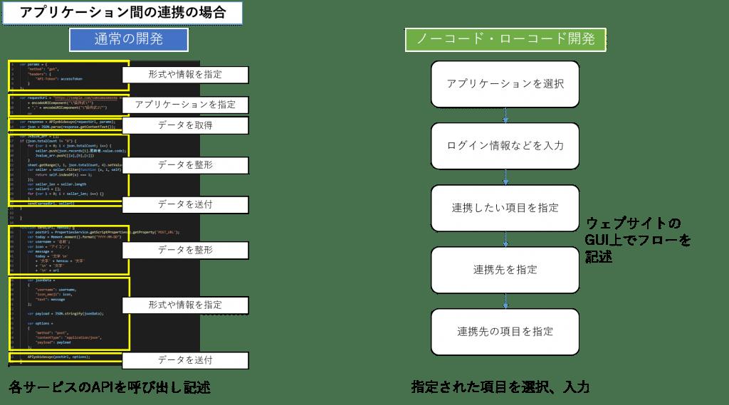 ノーコード ローコード アプリケーション 連携